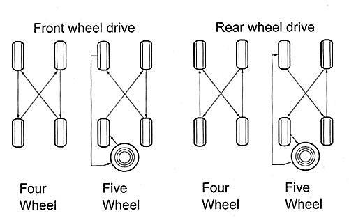 Do a Car Tire Rotation every 5000 kilometers