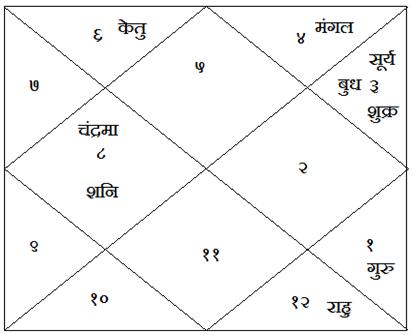 Grah-Maitri