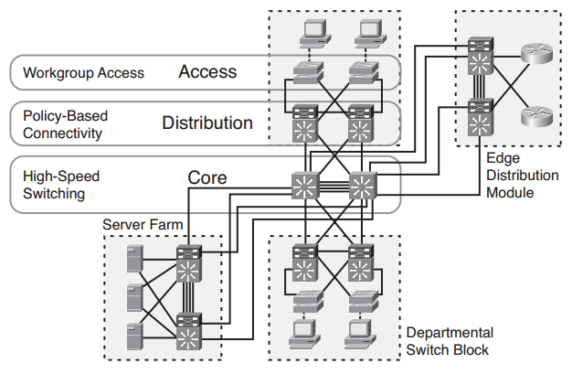 Sc Labs Networking Notes Ccna R S Ccna Sec Ccnp R S