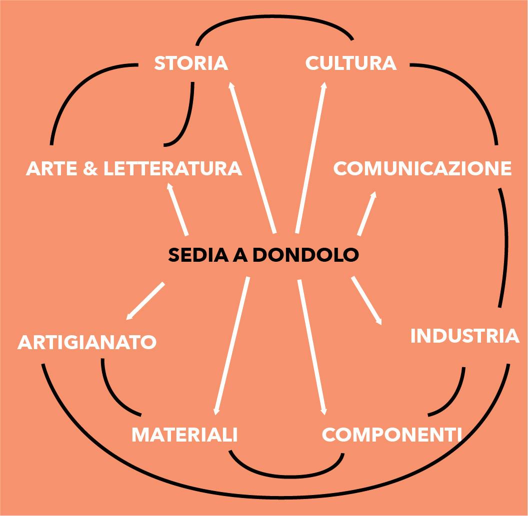 Sedia A Dondolo Inventore.La Sedia A Dondolo