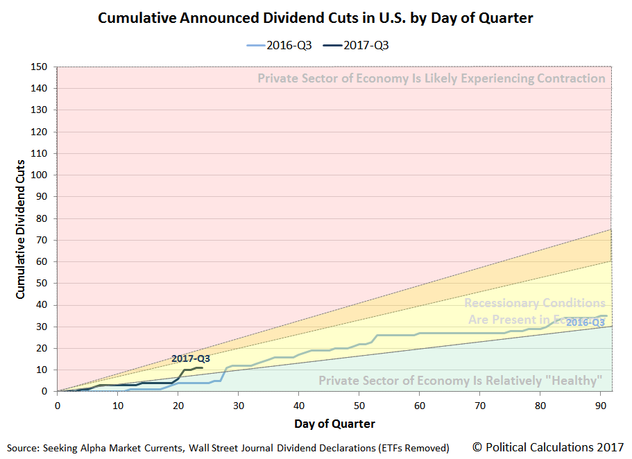 Cumulative Announced Dividend Cuts in U.S. by Day of Quarter, 2016-Q3 vs 2017-Q3