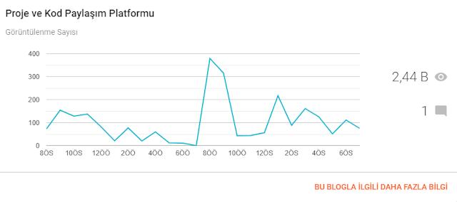 Yeni Blogger Panel Arayüzü İnceleme Yazısı - İstatistik görüntüsü