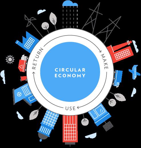 Autossustentável: Economia Circular