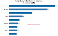 USA large luxury car sales chart November 2016