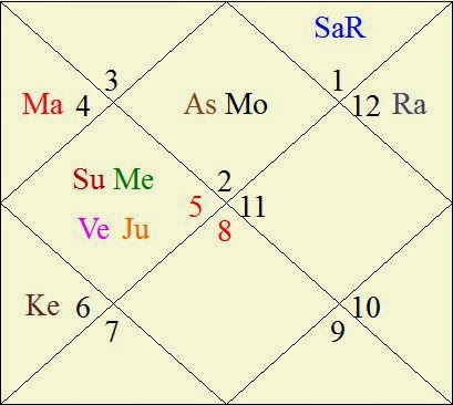 Arvind Kejriwal's swearing-in Horoscope « Janma Kundali ...