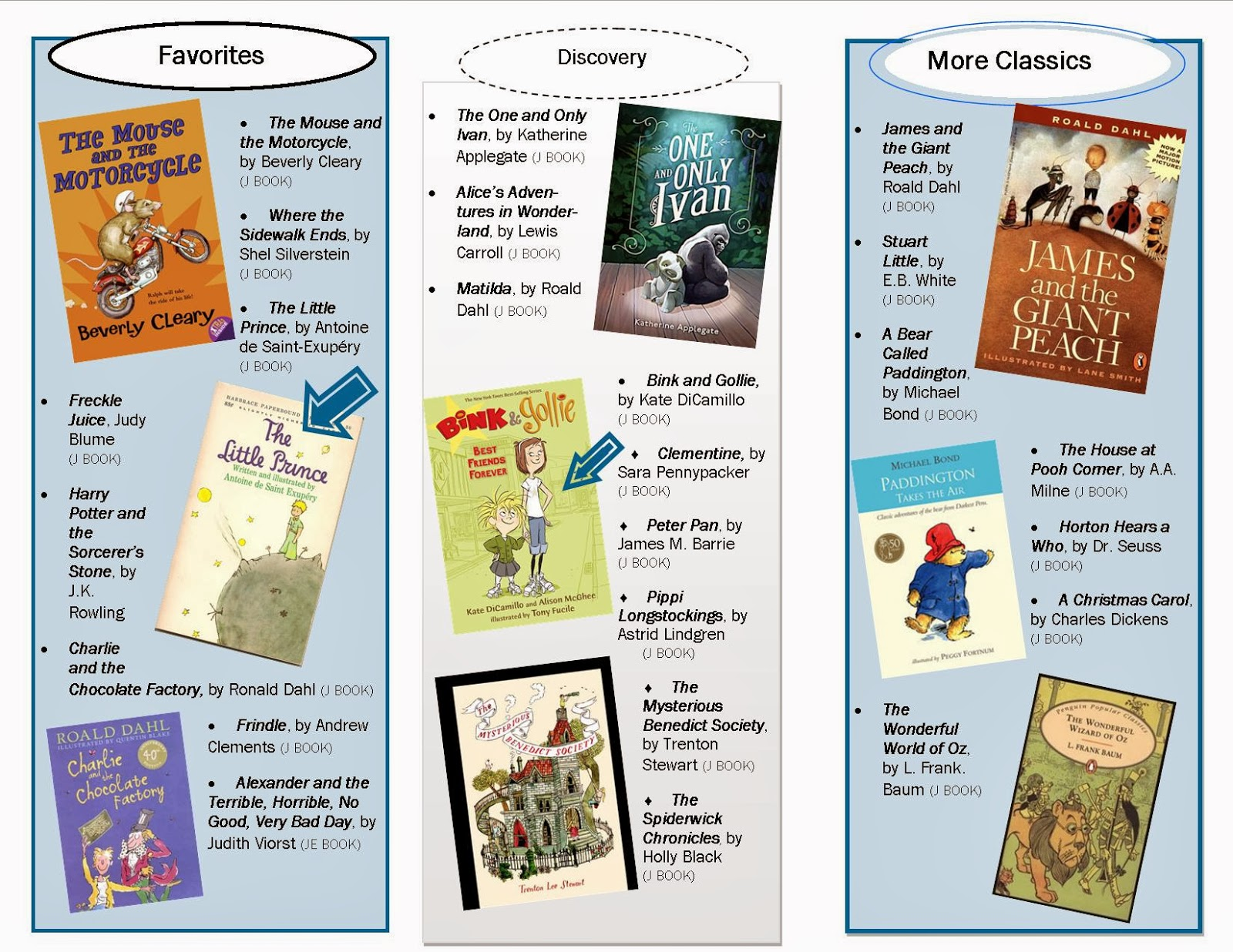 Obpl Youth Services Blog Classic And Popular Second Grade Books