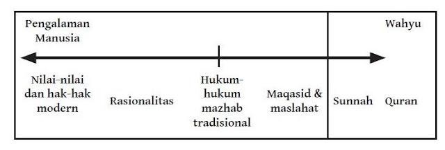 Spektrum Sumber