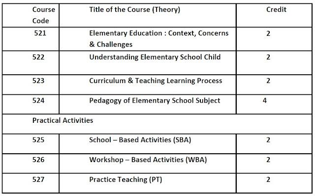 nios deled bridge course syllabus