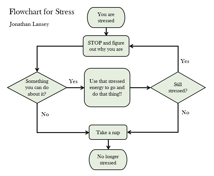 The Lansey Brothers' Blog: Flowchart for dealing with stress