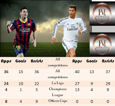 Messi-vs-ronaldo-Football-mirror