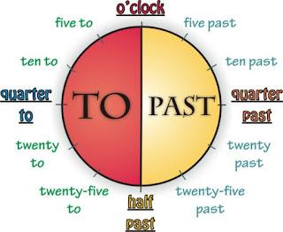 jam dalam bahasa inggris