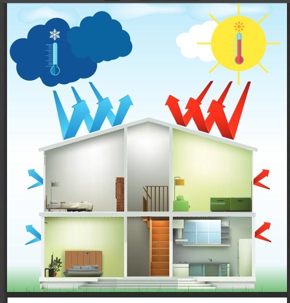 تعريف العزل الحراري