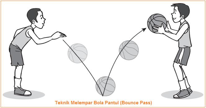 Jenis Jenis Teknik Melempar Dan Menggiring Dalam Permainan Basket Lengkap