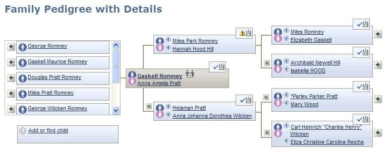 Noonan for President: MITT ROMNEY IS NOT A NATURAL BORN ...Willard Mitt Romney Family Tree