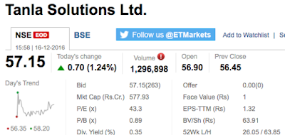 Market snapshot of Tanla Solutions Share