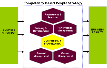 competency based recruitment and selection Competency based recruitment training course learn how to recognise and recruit people with the competencies that are required for effective performance.