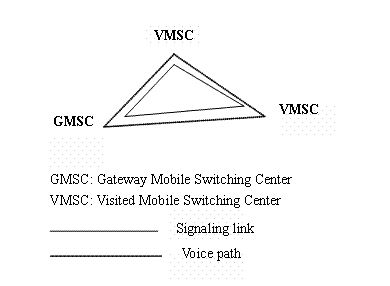 Basic Concept of Signaling SS7 ~ Telecommunication Learning