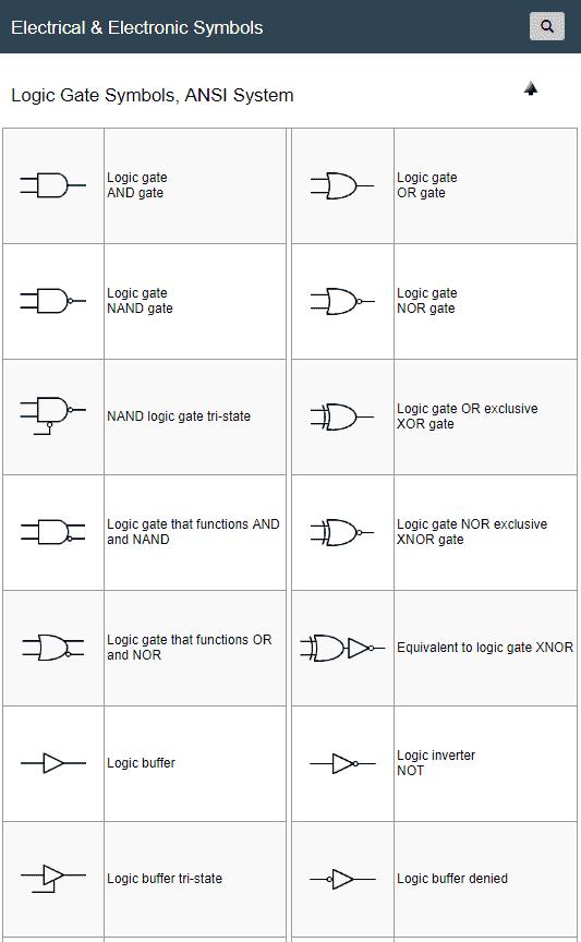 Digital Electronics Symbols / Logic Gate Symbols, ANSI System