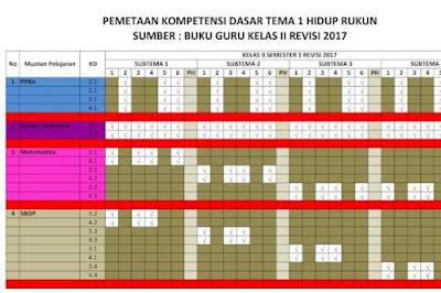 Pemetaan KD Kurikulum 2013 Kelas 2 Semester 1