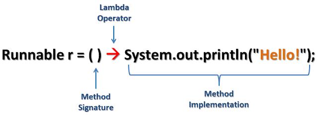 lambda expression syntax