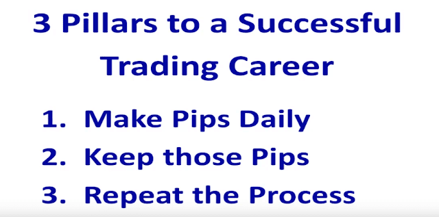 Practically, You need to cut down your manual trading time in such a way that, trading conclusions should be made in short amount of time of investment with lot of experiences. While hitting a trade in forex market ; trade entry aspects are less important then your profitable exit strategy.