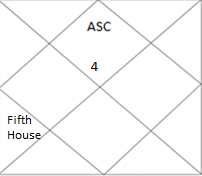 north Indian horoscope with fifth house