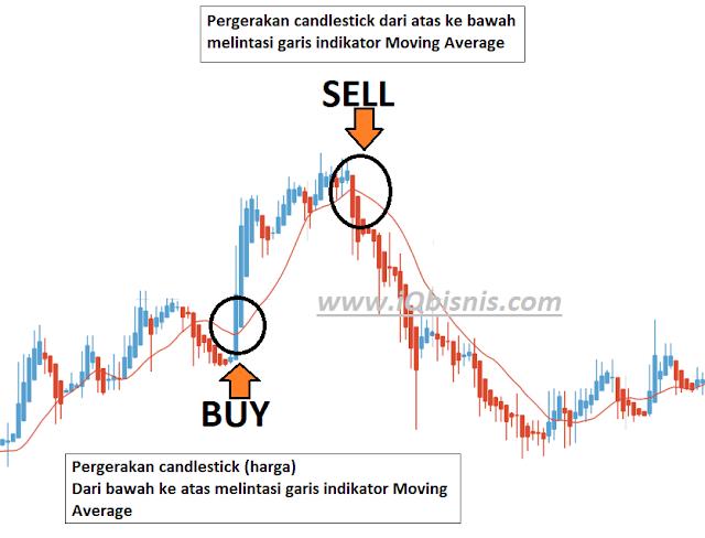 strategi trading forex sederhana dan profitable