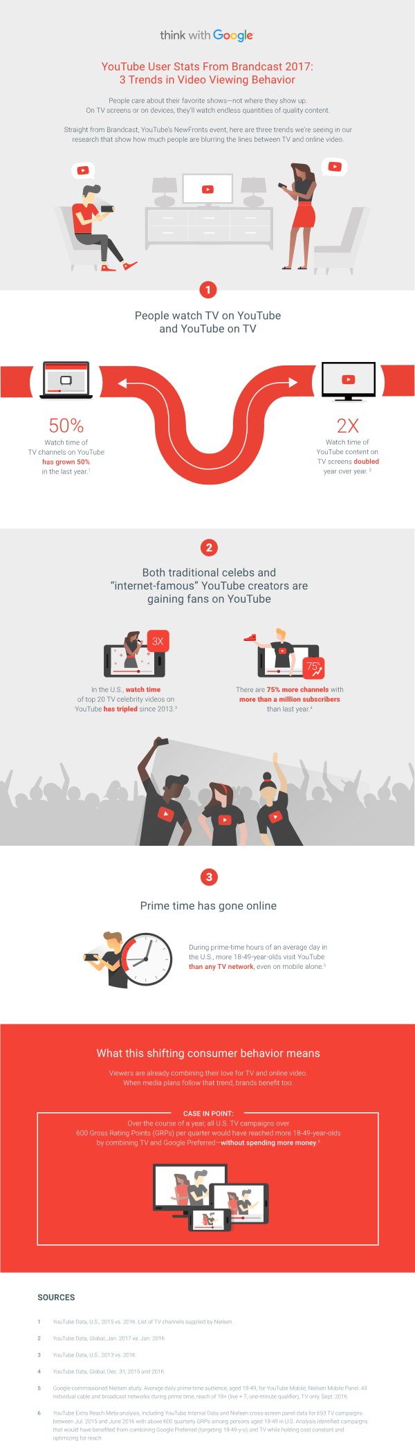 YouTube user stats from Brandcast 2017: 3 trends in video viewing behavior - #infographic