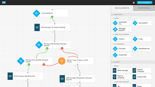 Marketing automation workflow by GetResponse
