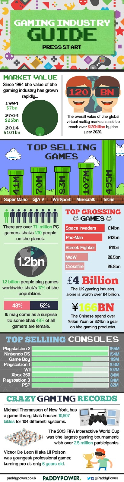 Paddy Power Gaming Industry Infographic