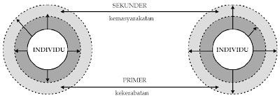 Sosiometri