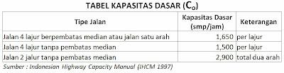 Tabel Kapasitas Dasar (Co),  (IHCM 1997)