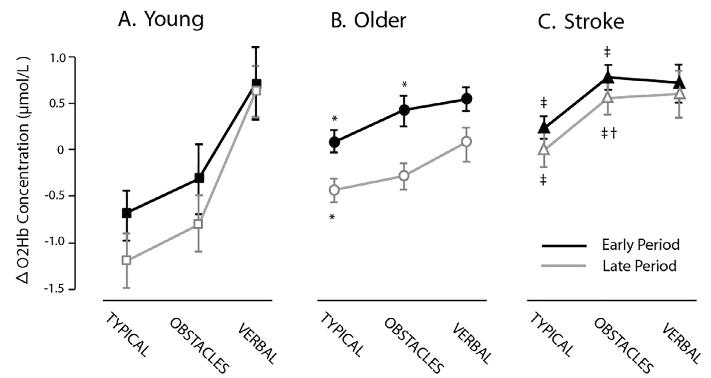 図:脳卒中患者の二重課題時の前頭前野の活動量