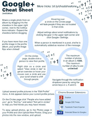 Google+ Cheat Sheet 2nd Edition by Simon Laustsen