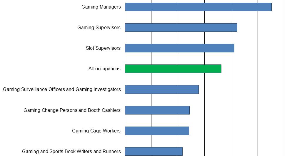 Casino game department 11