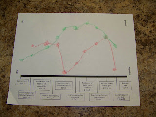 Solomon's life line graph printable