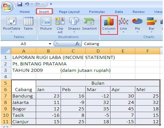 Cara membuat diagram grafik pada microsoft excel alifandin lalu anda blok table tersebut kemudian pilih insert column ccuart Choice Image