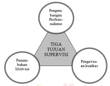 Tujuan dan Fungsi Supervisi Akademik