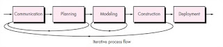 iterative process flow