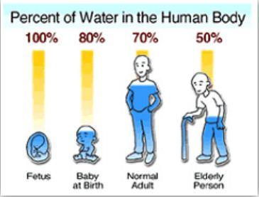 Dehidrasi, Derajat, Metode Penilaian, Tanda Klinis Dan Penatalaksanaan / Penanganan