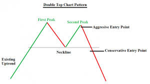 double top reversal