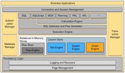 What's new in SAP HANA SPS12 – SAP HANA Graph Engine