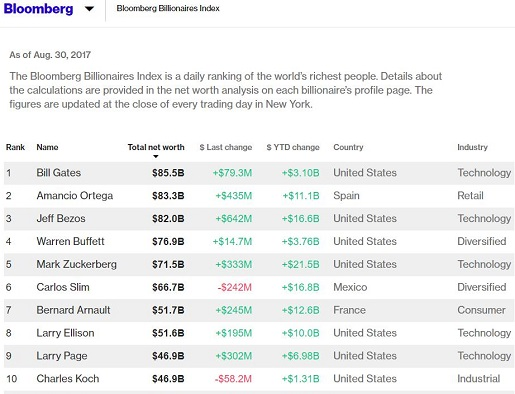 bloomberg-billonaries-index-2017