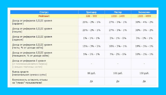 site Shark Promotion таблица рефералов 1