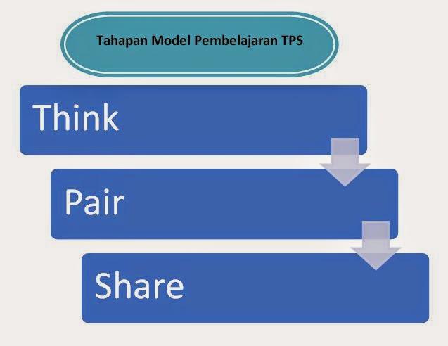 Tahapan Model Pembelajaran Kooperatif Tipe TPS