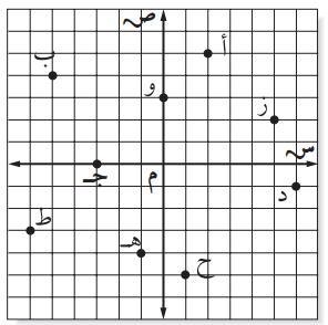 حل كتاب التمارين رياضيات 6
