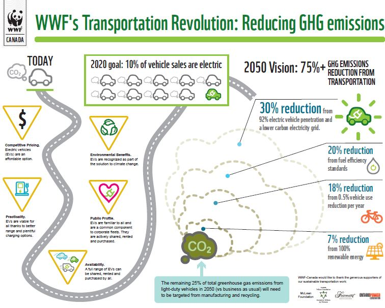 Wwf Canada S Goal Of 600 000 Evs By 2020