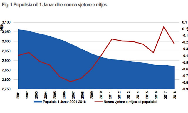 Albania's population continues the decline