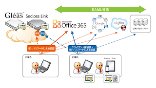 activate office 2013