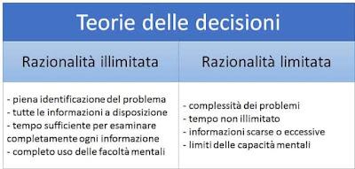 teorie delle decisioni